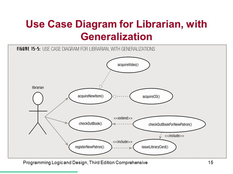 Use Case Diagram for Librarian, with Generalization