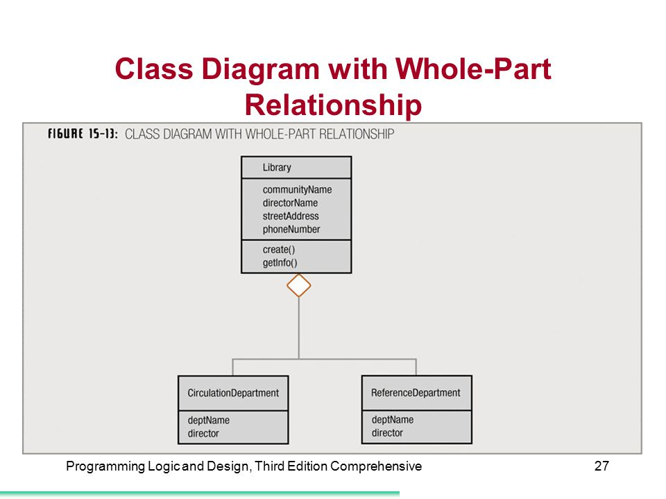 Class Diagram with Whole-Part Relationship