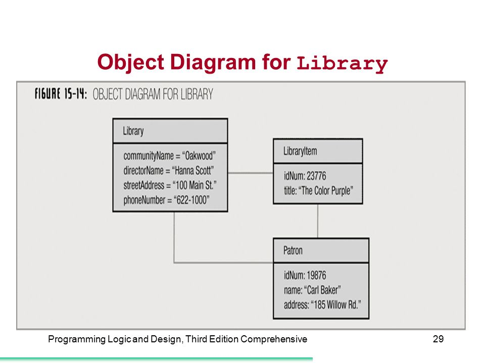 Object Diagram for Library