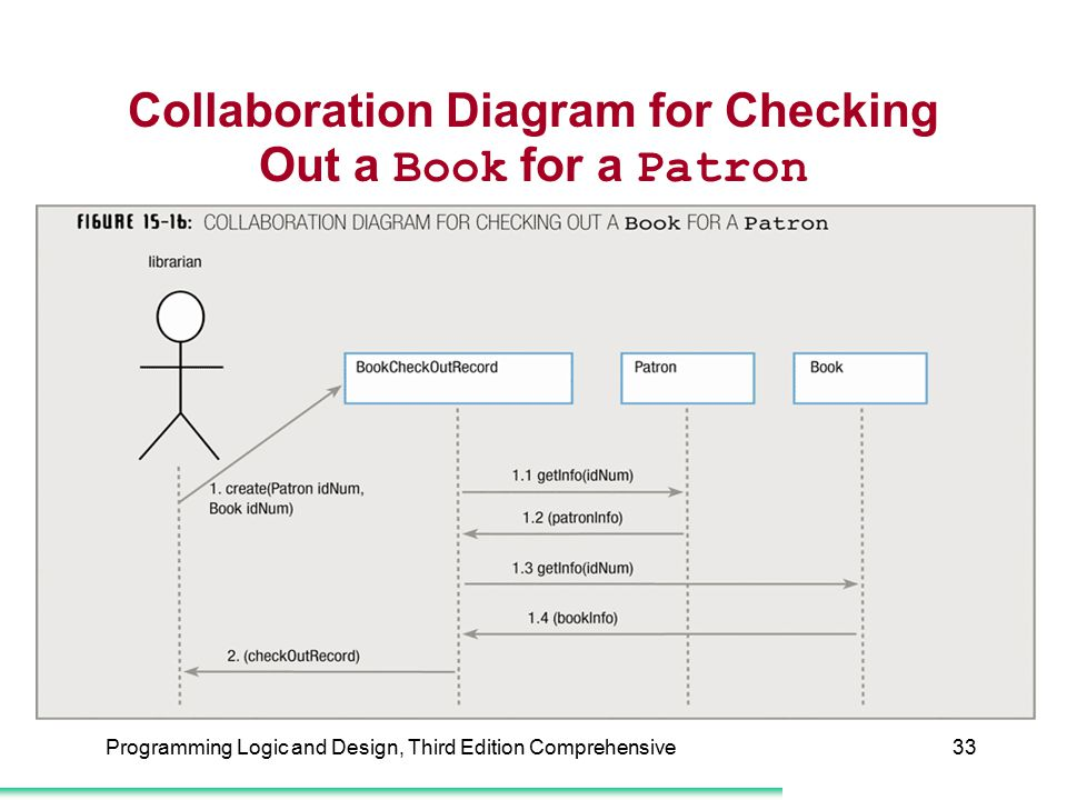 Collaboration Diagram for Checking Out a Book for a Patron