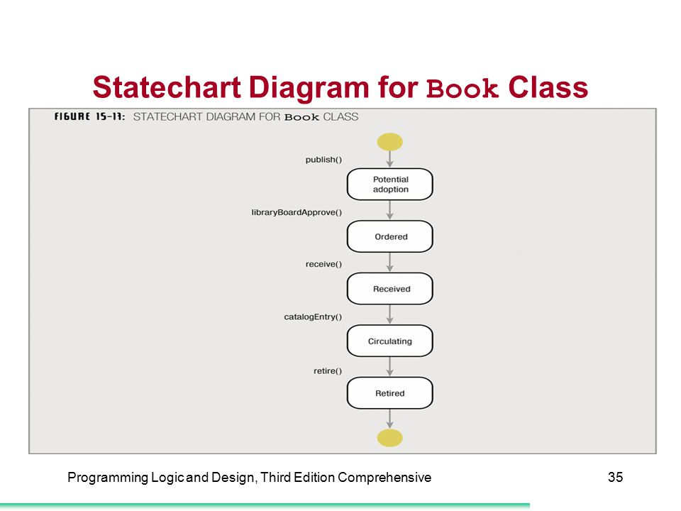 Statechart Diagram for Book Class