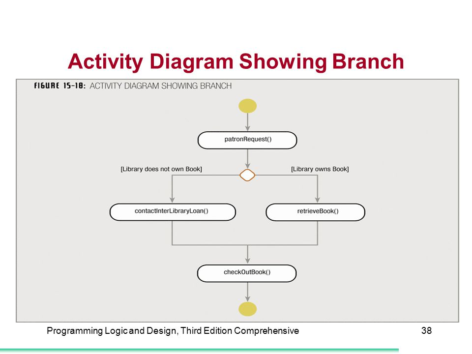 Activity Diagram Showing Branch