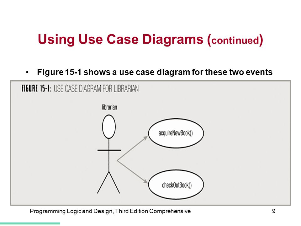 Using Use Case Diagrams (continued)