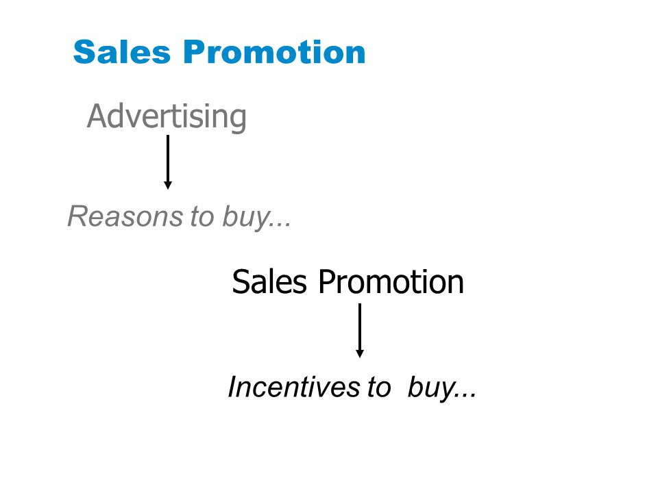 Sales Promotion Advertising Sales Promotion Reasons to buy...