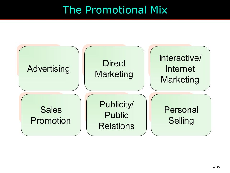 The Promotional Mix Advertising Direct Marketing