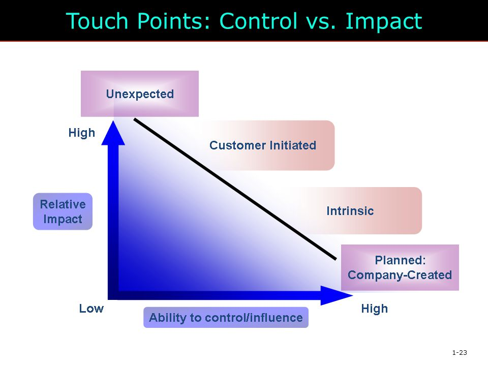 Touch Points: Control vs. Impact