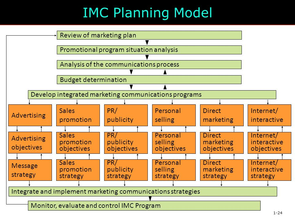 IMC Planning Model Promotional program situation analysis