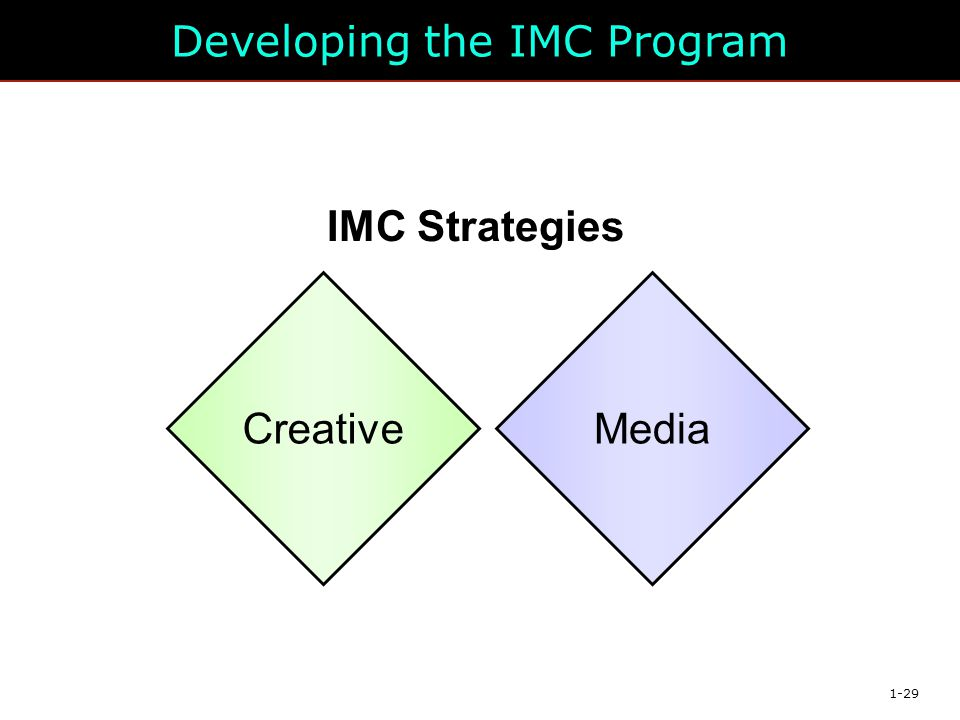 Developing the IMC Program