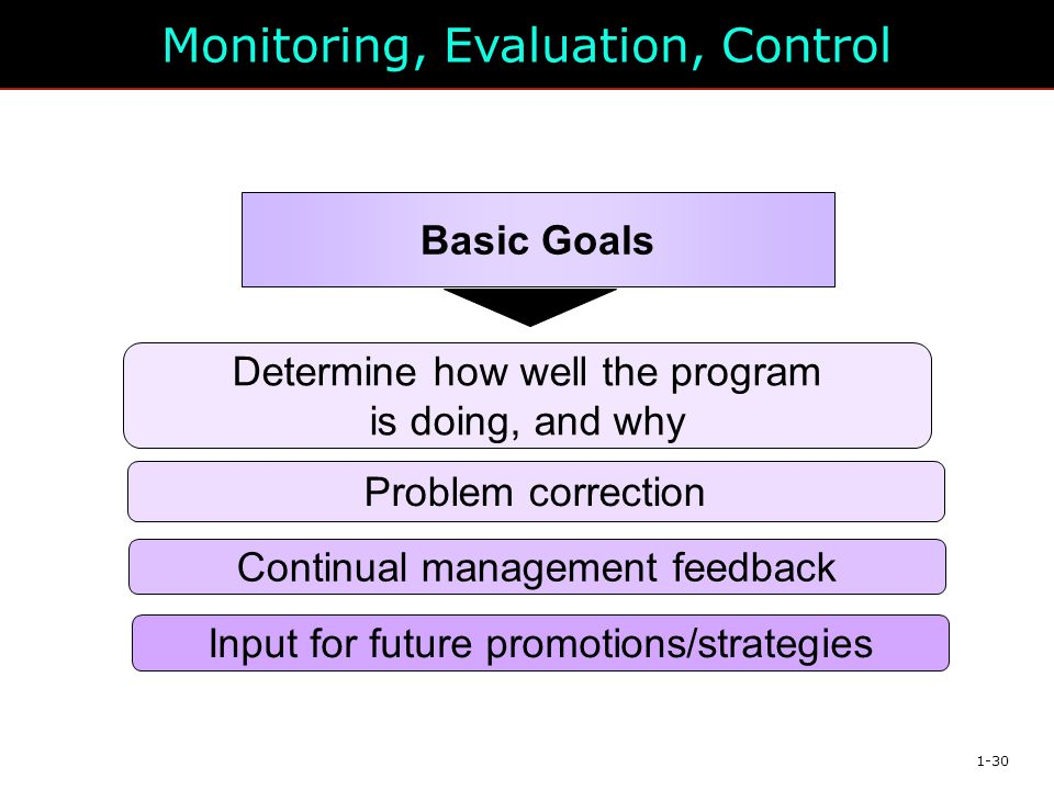 Monitoring, Evaluation, Control