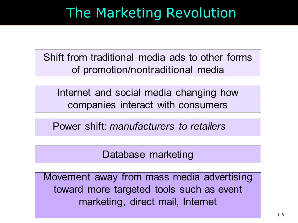 The Marketing Revolution