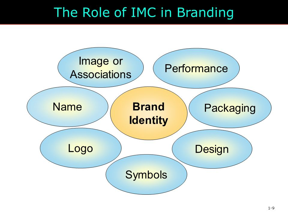 role of imc in branding Integrated marketing communications (imc) is the term used to describe the  entire  the importance of the online platform cannot be over emphasized in  brand.