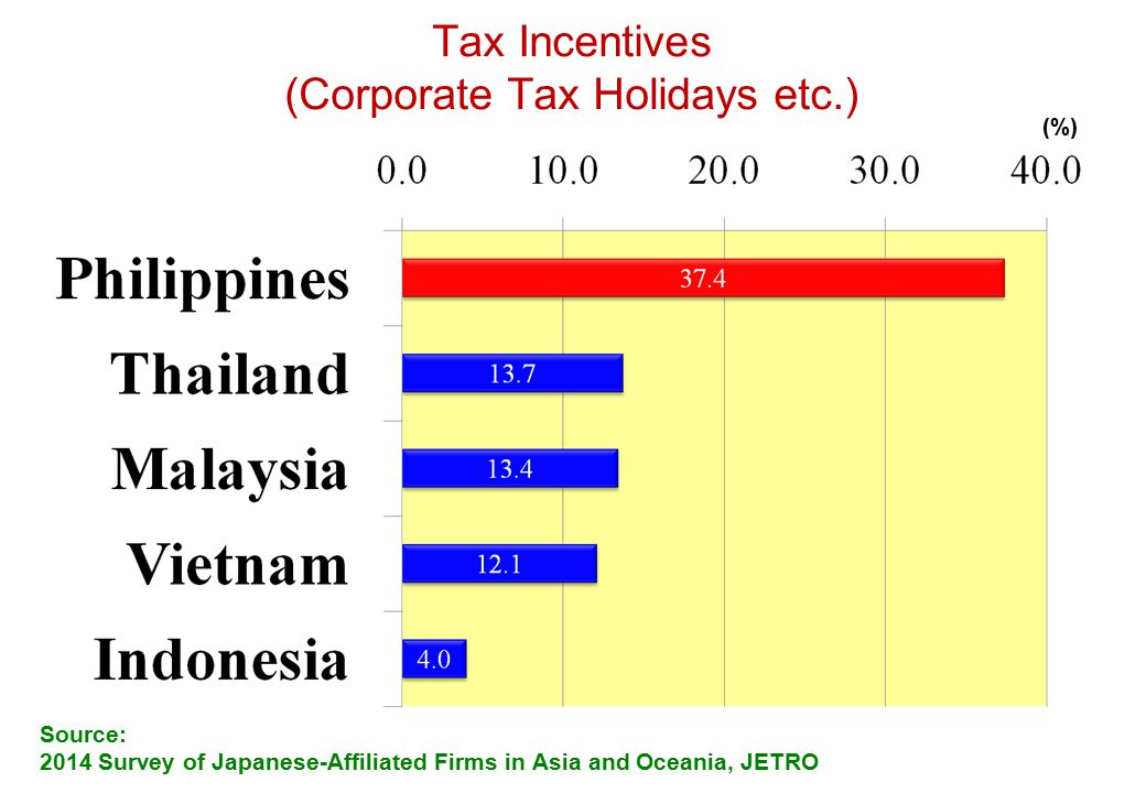 reaction in taxation in the philippines By rosario g manasan march 1981 2112 the corporate income tax at present, the philippines has a dual rate system of corporate income taxation.