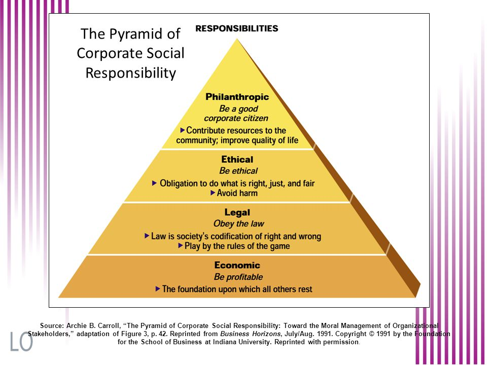 The Pyramid of Corporate Social Responsibility