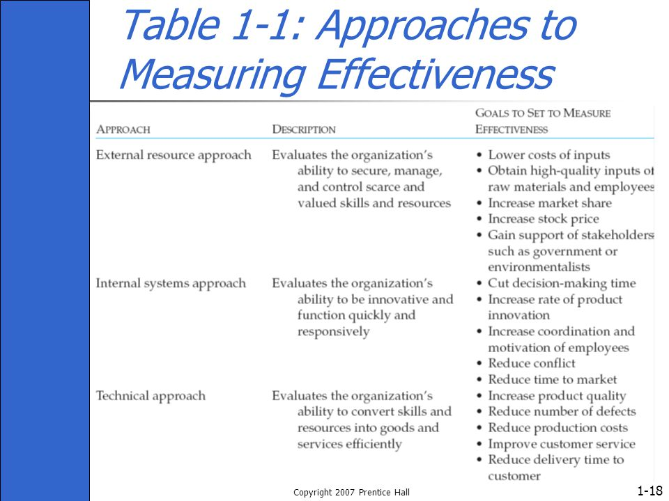 Table 1-1: Approaches to Measuring Effectiveness