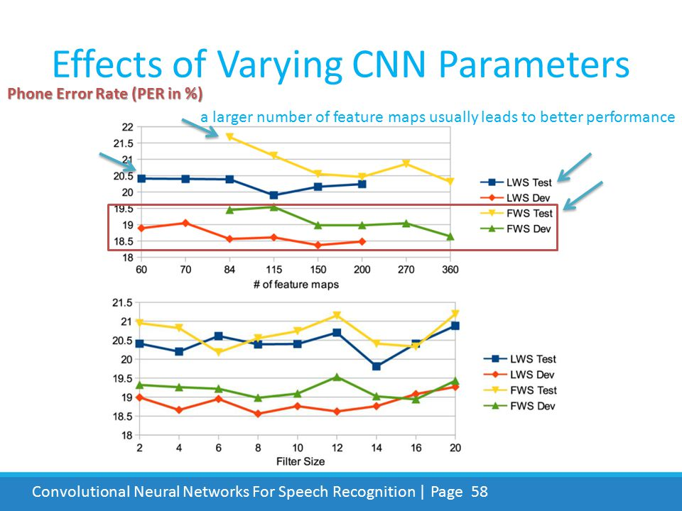 Effects of Varying CNN Parameters