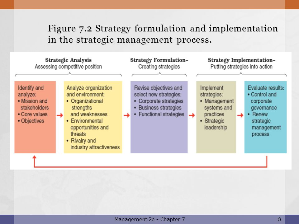 analysis of strategic position When identifying target market opportunities positioning analysis a position is the way a company's brand fits a situational analysis of a strategic.