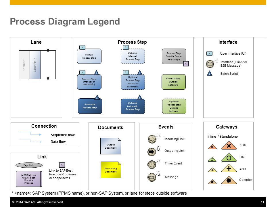 kanban process flow diagram gr3 - emergency access management - ppt video online download process flow diagram legend