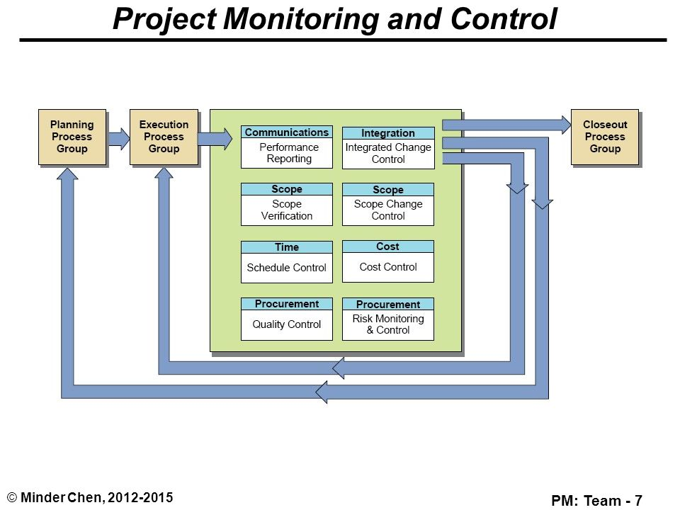 project monitoring and control Pr-pmc-03 v10 project monitoring and control process for ssc pacific 1/27/09 process: project monitoring and control pha.