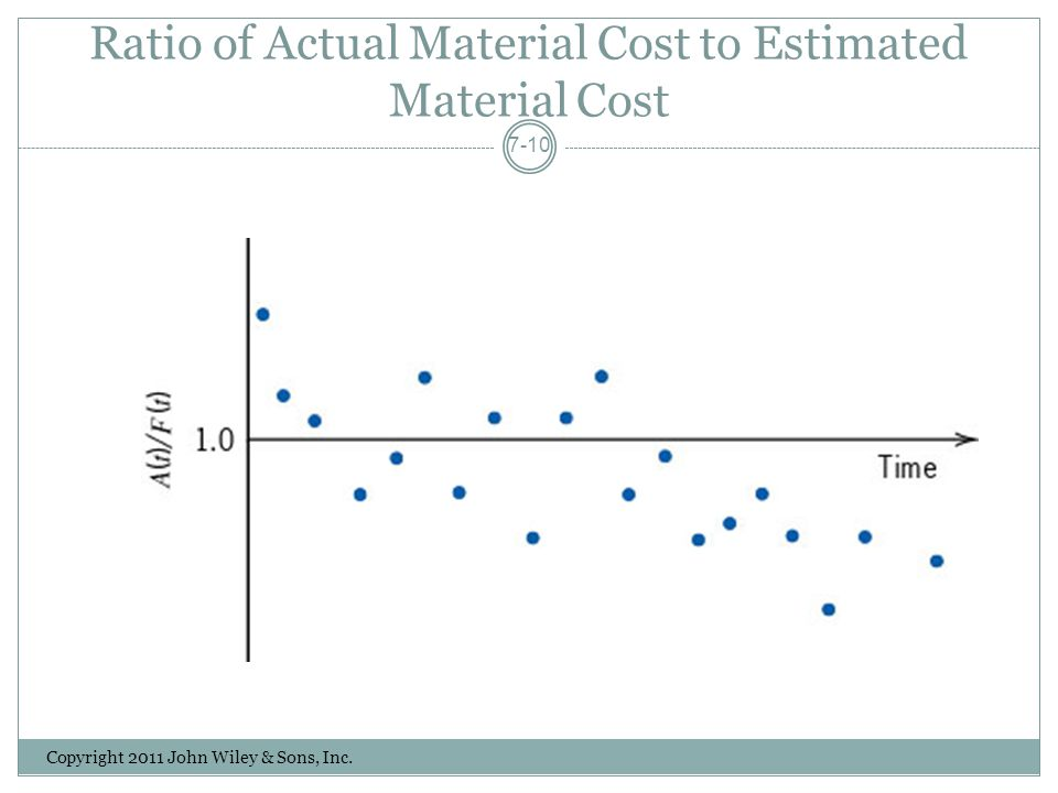 Ratio of Actual Material Cost to Estimated Material Cost