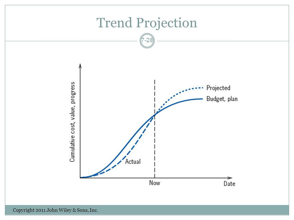 Trend Projection Copyright 2011 John Wiley & Sons, Inc.