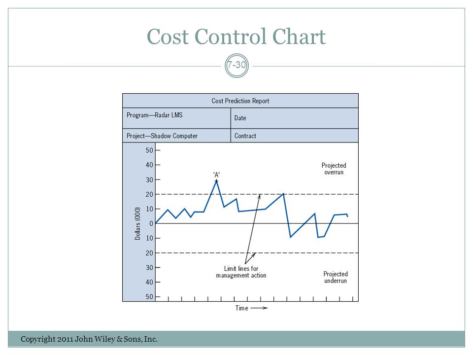 Cost Control Chart Copyright 2011 John Wiley & Sons, Inc.