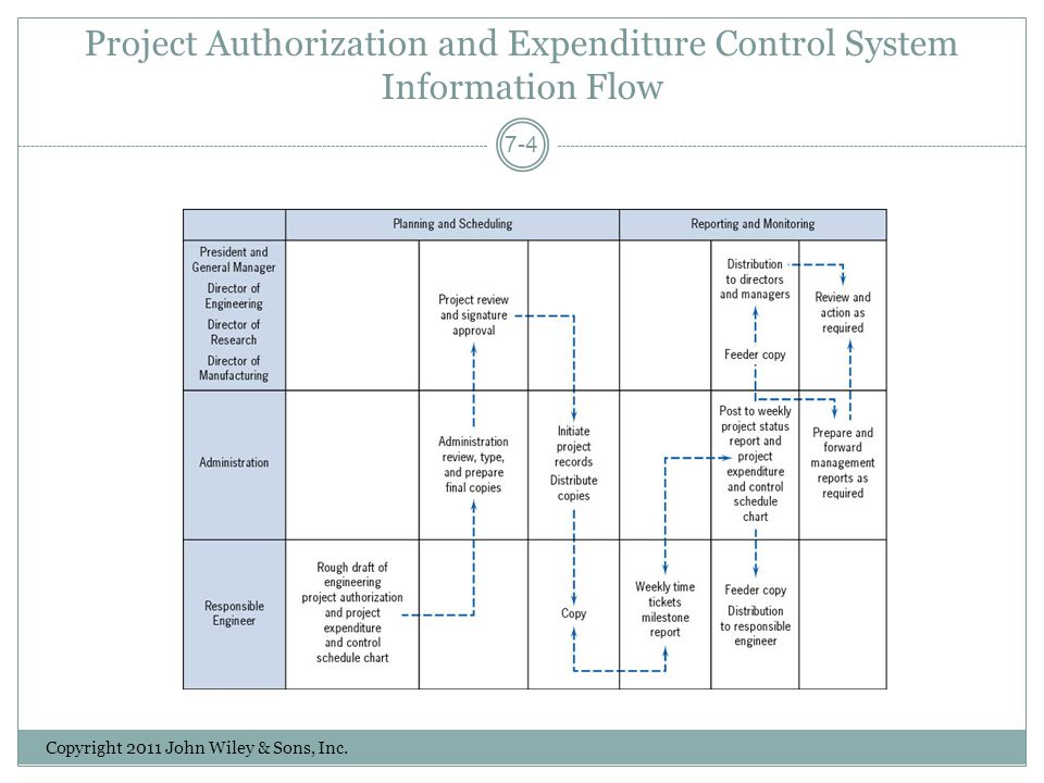 Project Authorization and Expenditure Control System Information Flow