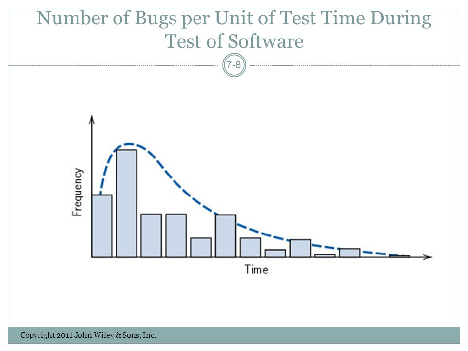 Number of Bugs per Unit of Test Time During Test of Software