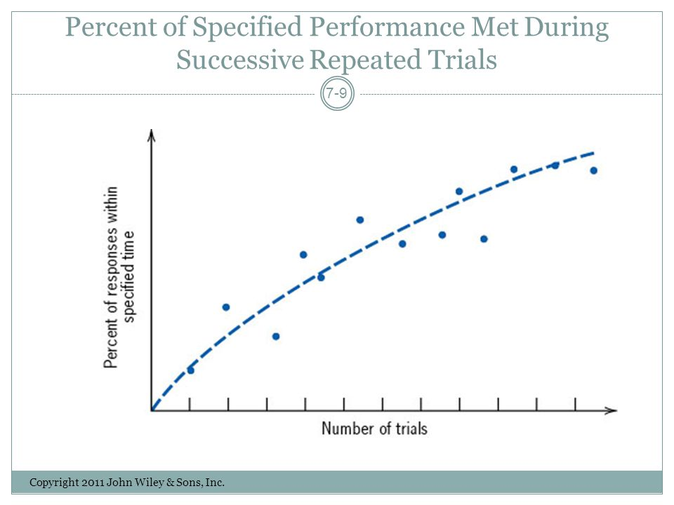 Percent of Specified Performance Met During Successive Repeated Trials