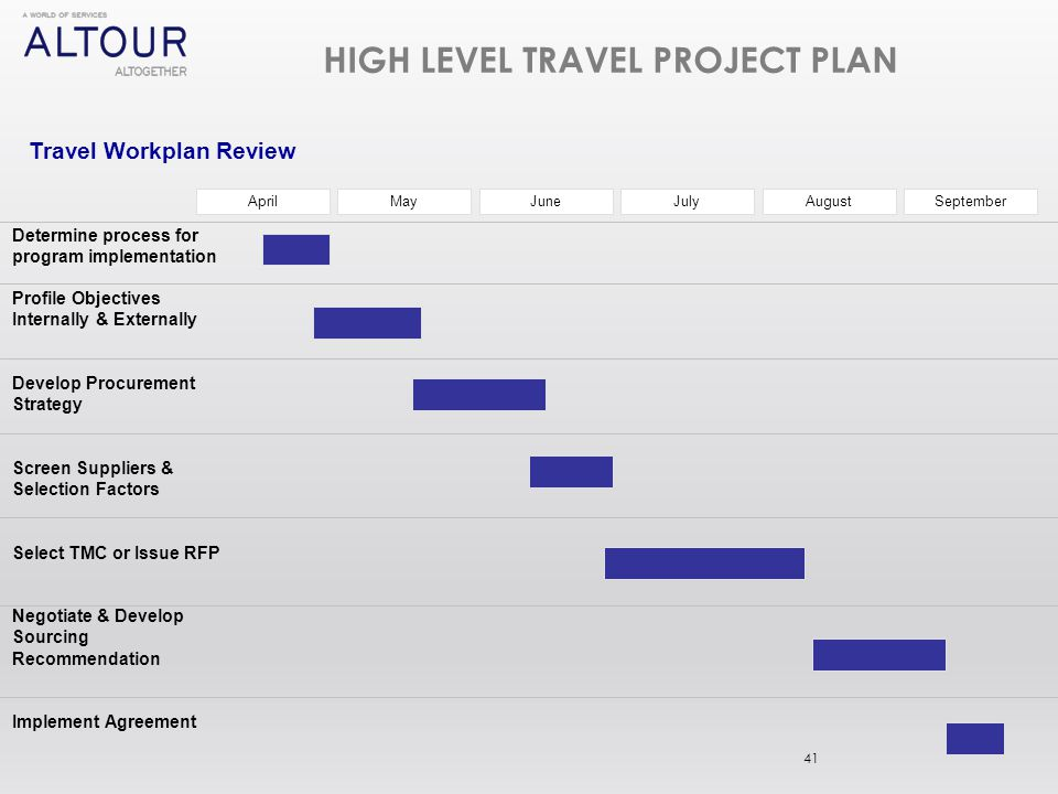 Travel industry trends best practices ppt video online for High level project plan template ppt