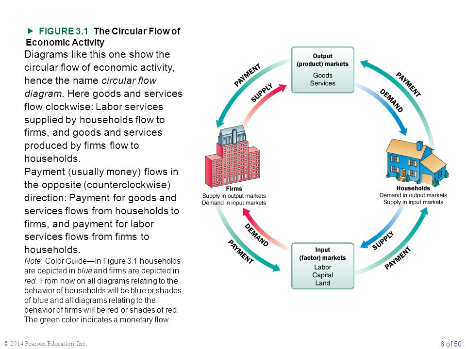3 demand supply and market equilibrium chapter outline firms and figure 31 the circular flow of economic activity ccuart Images