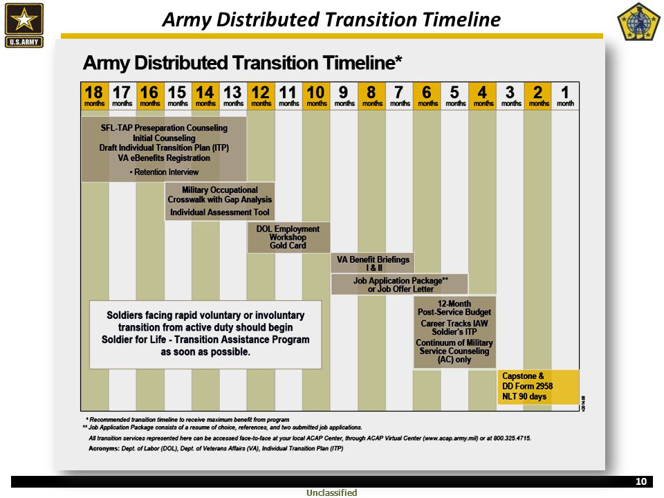 Army Transition Overview - ppt download