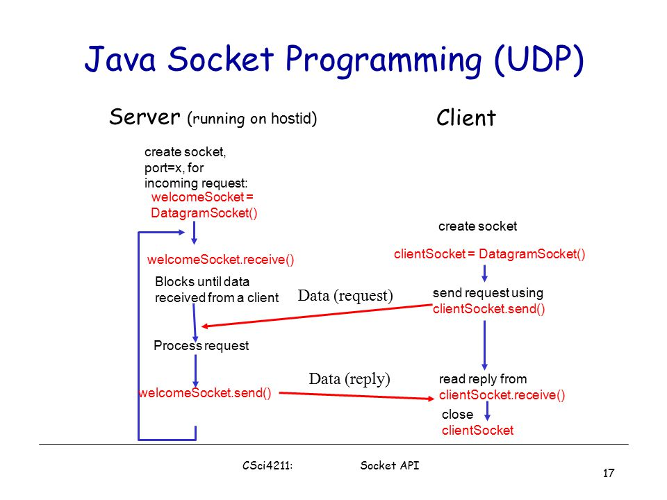 programming sockets in java Client server program in java using sockets, using sockets for communication between the client and the server python course link:  .