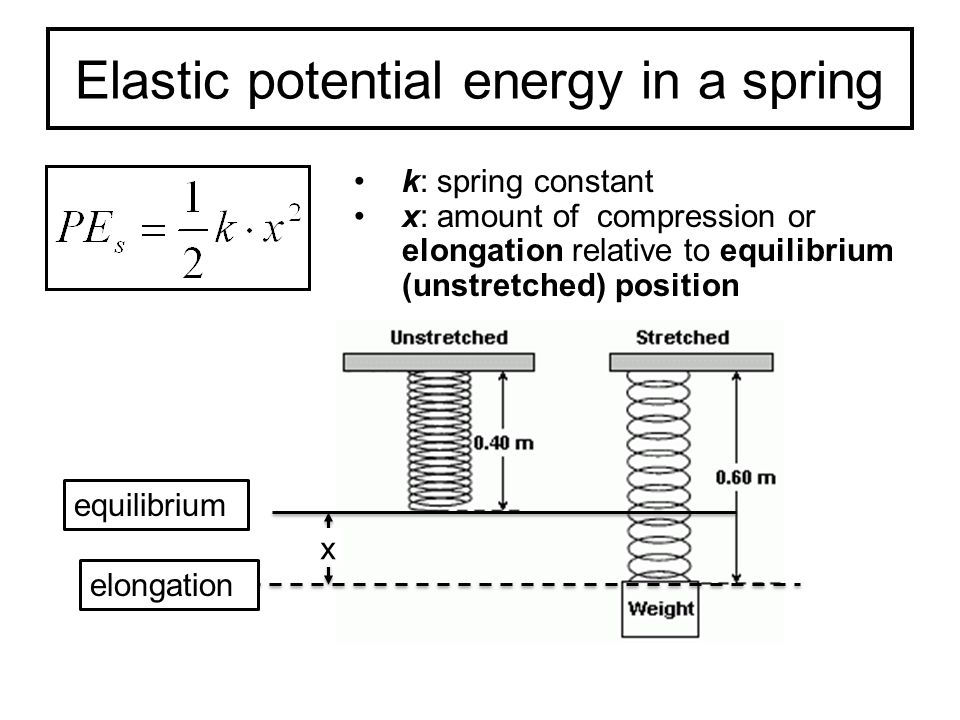 spring potential energy diagram simple hydrogen energy diagram work, energy, and power lesson 1: basic terminology and ... #6