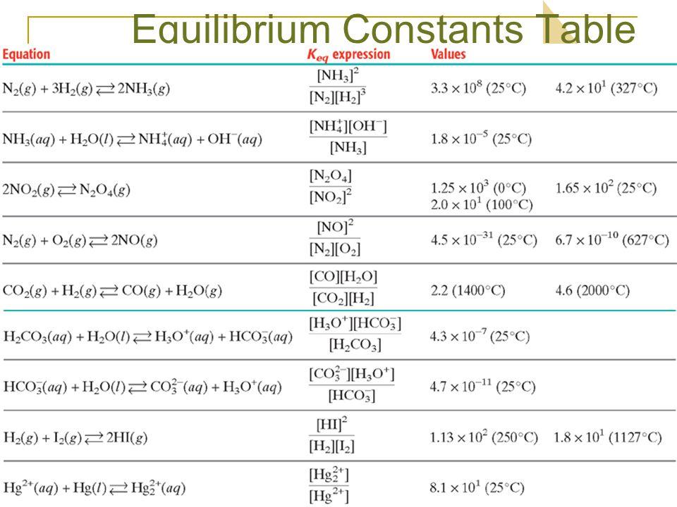 equilibrium constant worksheet image collections worksheet multiplication grade. Black Bedroom Furniture Sets. Home Design Ideas