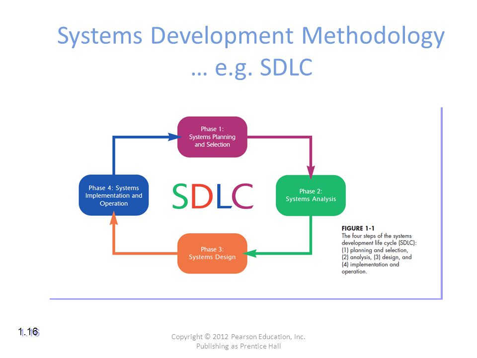 Systems Development Methodology … e.g. SDLC