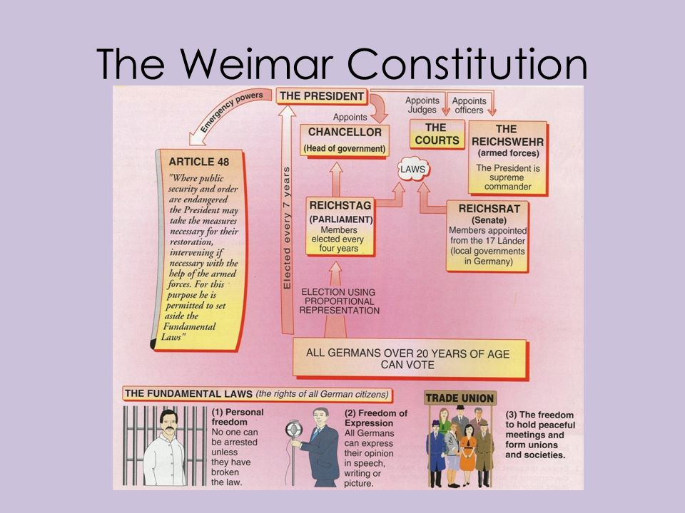 what problems did the weimar republic Many desperately serious problems faced the new weimar republic and its  constitution between 1918 - 1923, as explored in the previous essay amazingly,  the.