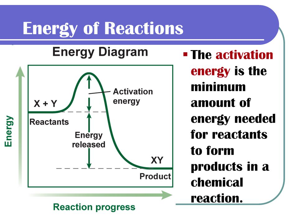 Energy of Reactions The activation energy is the minimum amount of energy needed for reactants to form products in a chemical reaction.