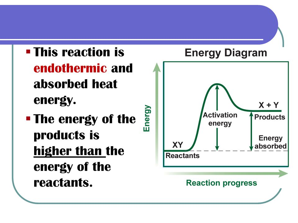 This reaction is endothermic and absorbed heat energy.