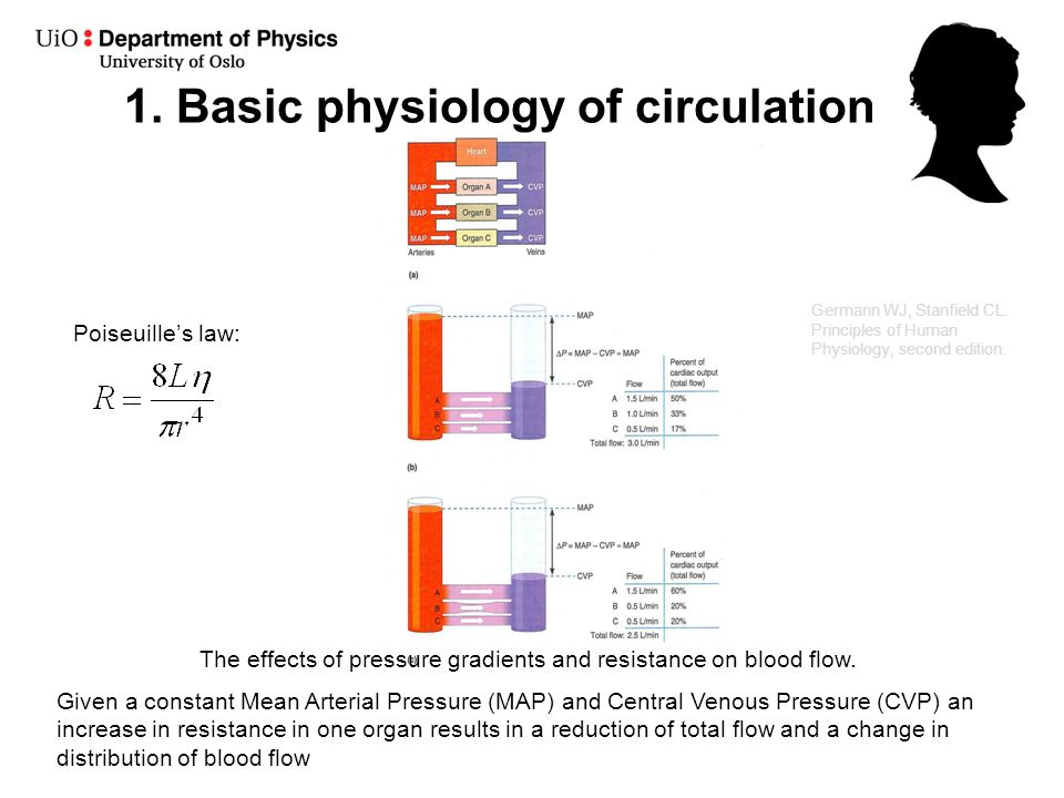 principles of human physiology stanfield pdf free download