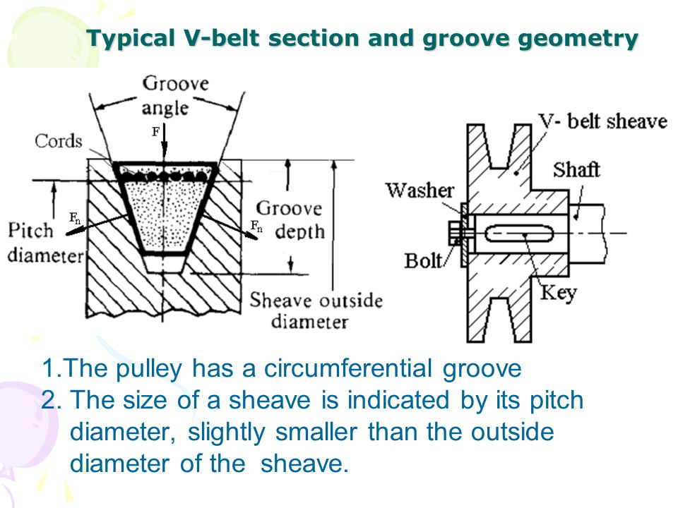 Typical V-belt section and groove geometry