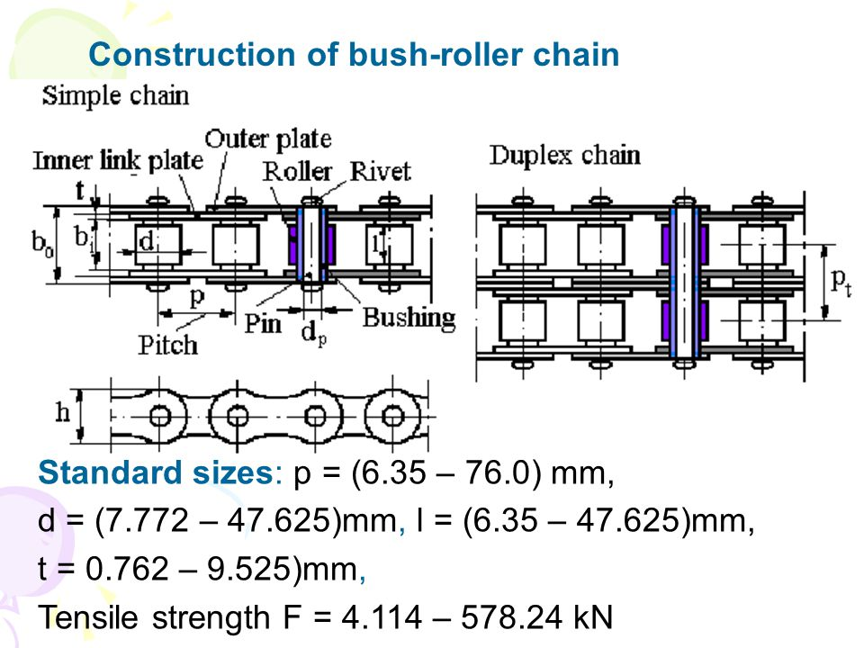 Construction of bush-roller chain
