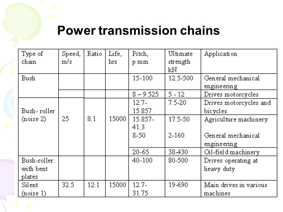 Power transmission chains
