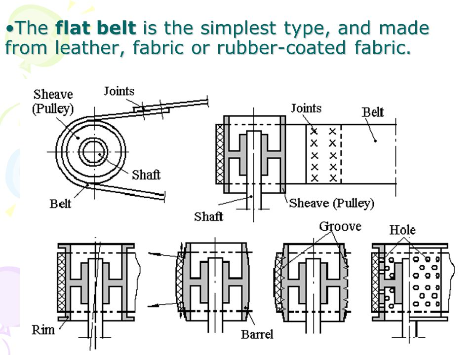 The flat belt is the simplest type, and made from leather, fabric or rubber-coated fabric.