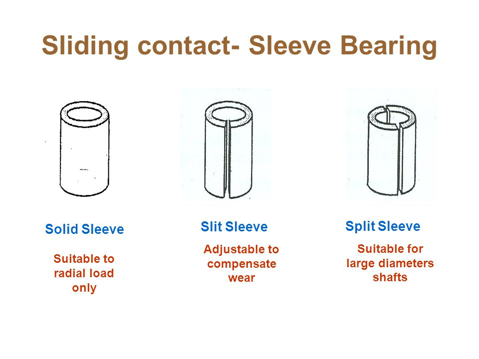 Sliding contact- Sleeve Bearing
