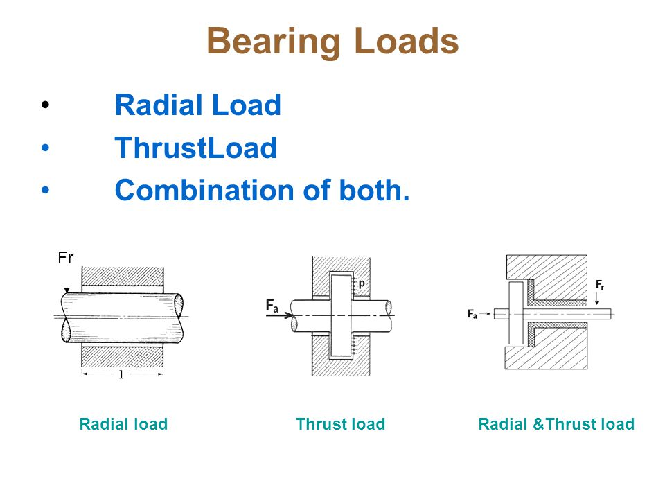 Bearing Loads Radial Load ThrustLoad Combination of both. Fr