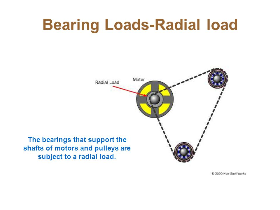 Bearing Loads-Radial load