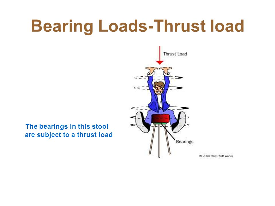 Bearing Loads-Thrust load