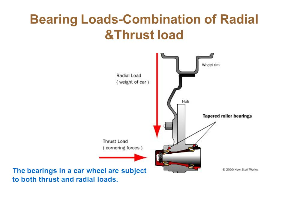 Bearing Loads-Combination of Radial &Thrust load