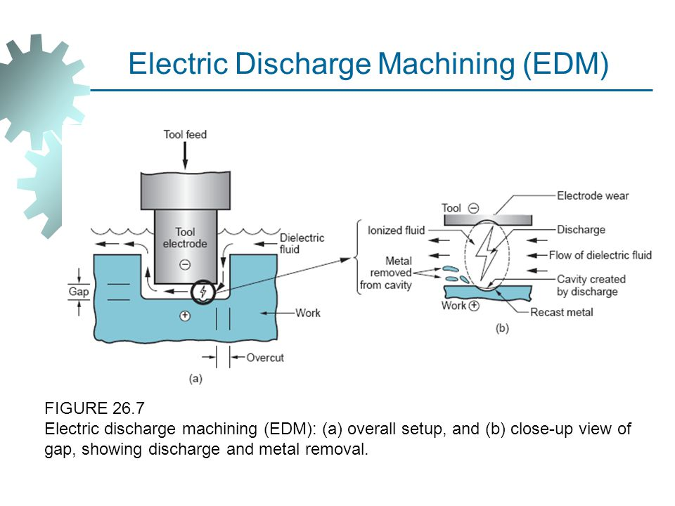 electric discharge machining Electrical discharge machining is the process of creating a controlled and localized spark of electricity of intense heat affecting the surface of metal.
