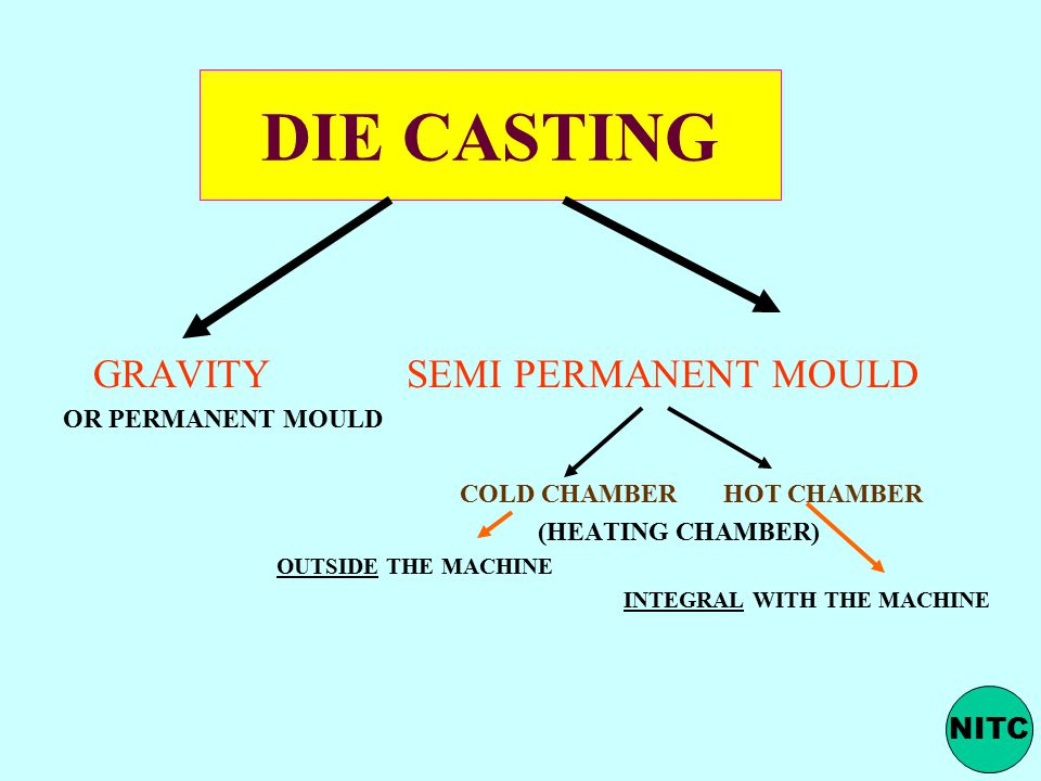 DIE CASTING GRAVITY SEMI PERMANENT MOULD NITC OR PERMANENT MOULD